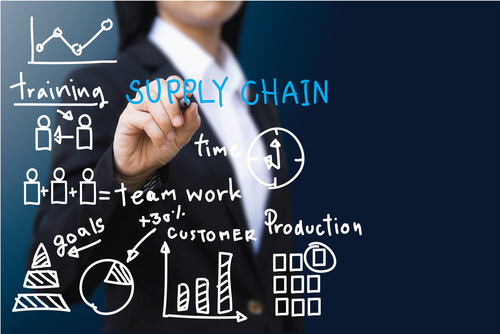 Mastering the Basics of Supply Chain Management